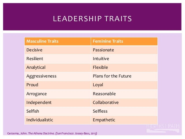 """12 leadership traits you need to Leadership traits and the internet entrepreneurcom also has another article written by carol tice called """"12 leadership traits you need to thrive in tough."""