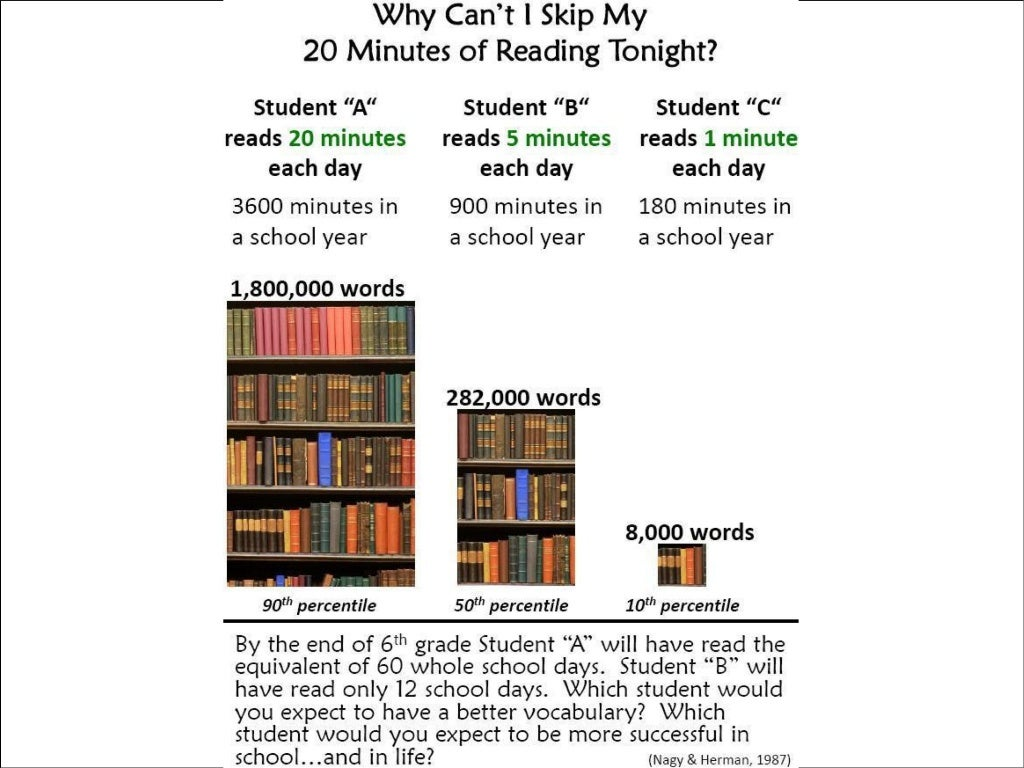 Why can't I skip my 20 minutes of reading tonight