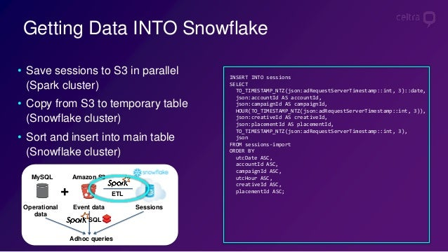 Self-serve analytics journey at Celtra: Snowflake, Spark