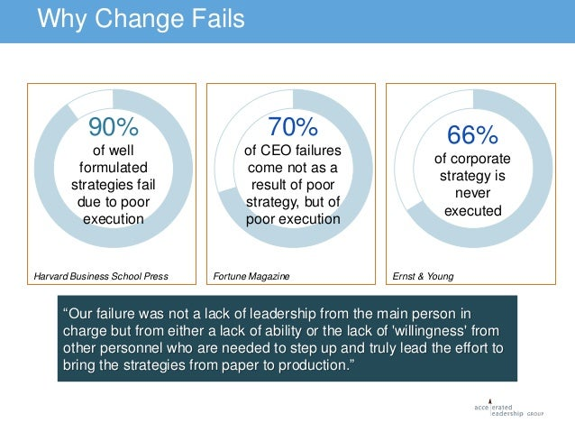 Three Reasons Why Good Strategies Fail: Execution, Execution…