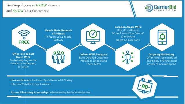 Five-Step ProcesstoGROWRevenue and KNOWYour Customers: Increase Revenue: Customers Spend More While Visiting &Become Valua...
