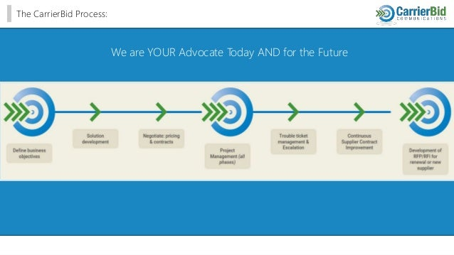 The CarrierBid Process: We are YOUR Advocate Today AND for the Future