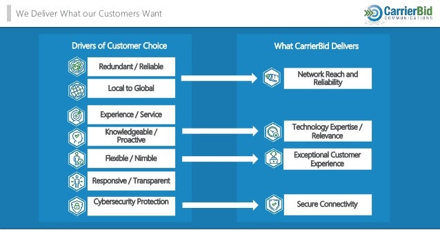 We Deliver What our Customers Want Drivers of Customer Choice Redundant / Reliable Local to Global Experience / Service Kn...