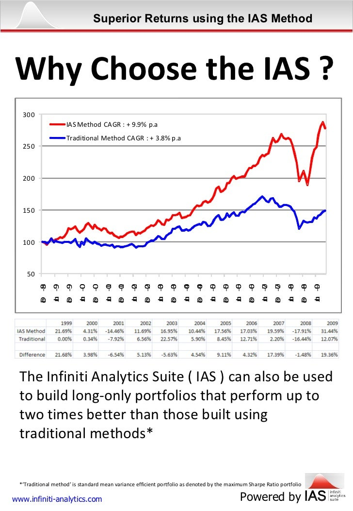 Why Choose the IAS ? The Infiniti Analytics Suite ( IAS ) can also be used to build long-only portfolios that perform up t...