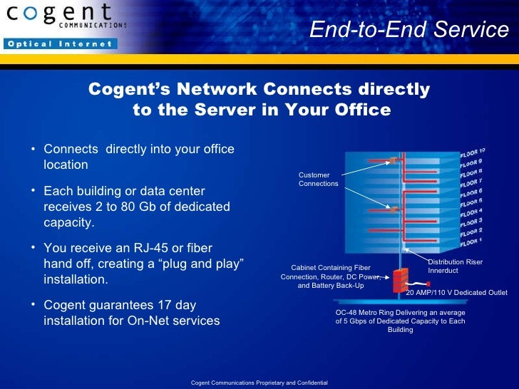 Image result for pic of Cogent communications network
