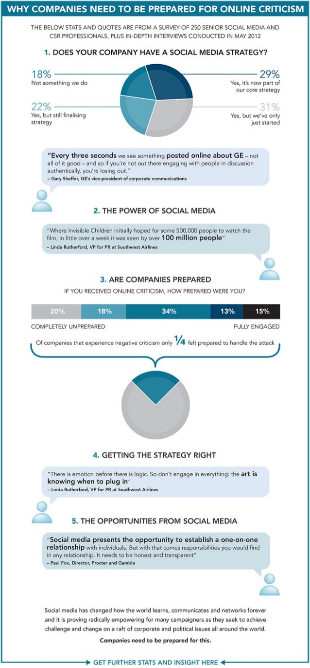 Why companies need to be prepared for online criticism [infographic]