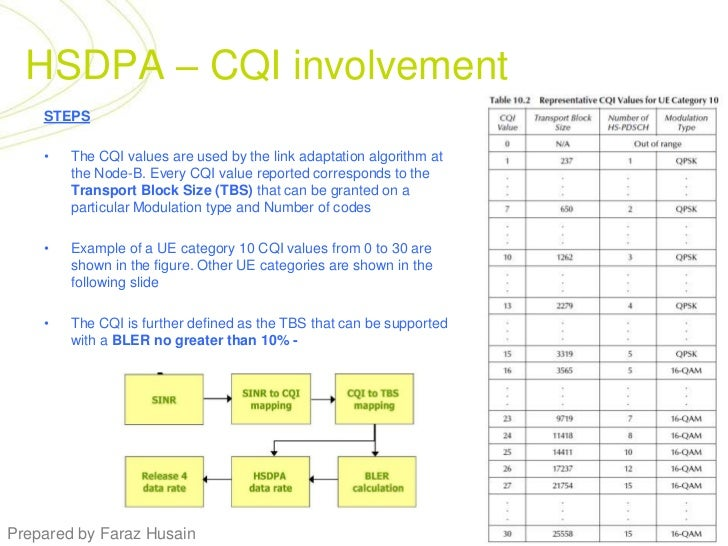 HSDPA – CQI involvement<br />STEPS<br />The CQI values are used by the link adaptation algorithm at the Node-B. Every CQI ...