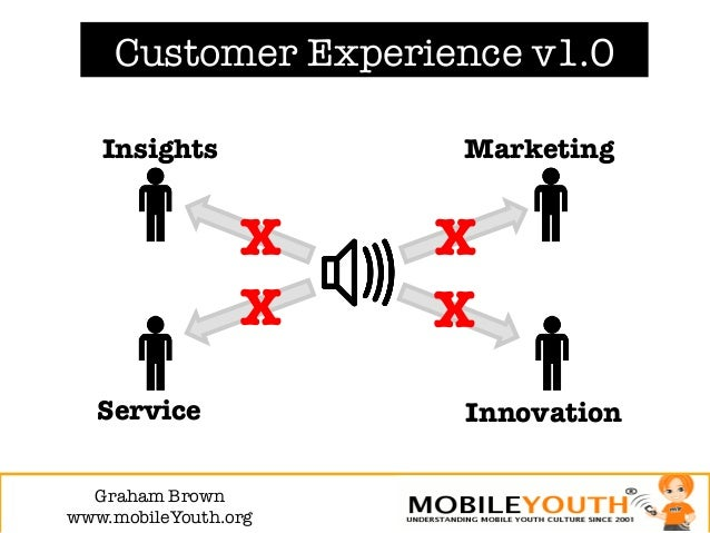Customer Experience v1.0   Insights            Marketing                  X   X                  X   X   Service          ...