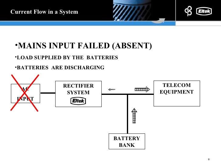 why dc power rh slideshare net Delta Telecom Power System Telecom DC Power Plant