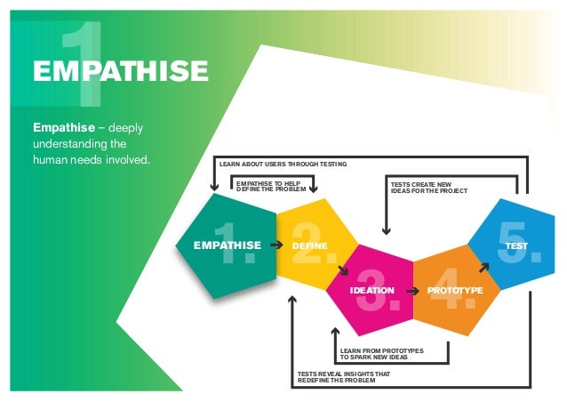 1Empathise – deeply understanding the human needs involved. EMPATHISE 5. 4.3. 2.1. DEFINE IDEATION PROTOTYPE TESTEMPATHISE...