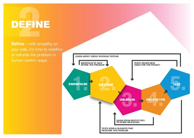 2Define – with empathy on your side, it's time to redefine or reframe the problem in human-centric ways. DEFINE 5. 4.3. 2.1....