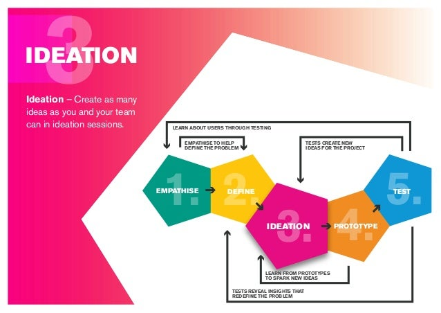 3IDEATION Ideation – Create as many ideas as you and your team can in ideation sessions. 5. 4.3. 2.1. DEFINE IDEATION PROT...
