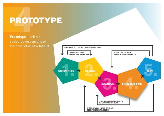 4PROTOTYPE Prototype – roll out scaled down versions of the product or new feature. 5. 4.3. 2.1. DEFINE IDEATION PROTOTYPE...