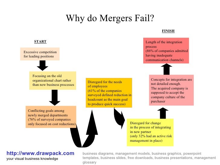 why do some mergers fail