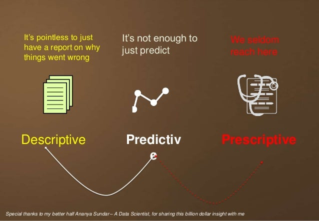 Descriptive Predictiv e Prescriptive We seldom reach here It's not enough to just predict It's pointless to just have a re...