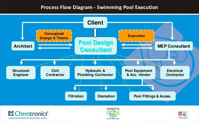 Why do we need swimming pool design consultant Swimming pool water flow diagram