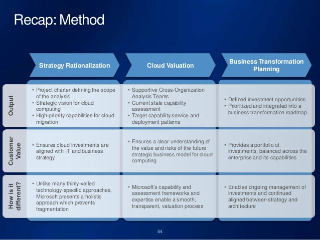 why enterprise architecture must drive cloud strategy and