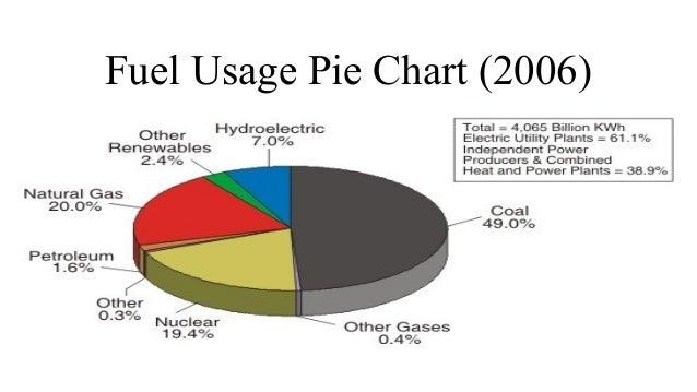 Alfred Culbreth – Electrical Pie Chart