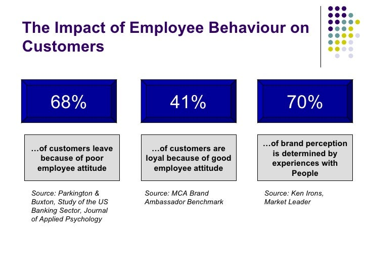 The Impact of Employee Behaviour on Customers 68% 41% 70% … of customers leave because of poor employee attitude … of cust...