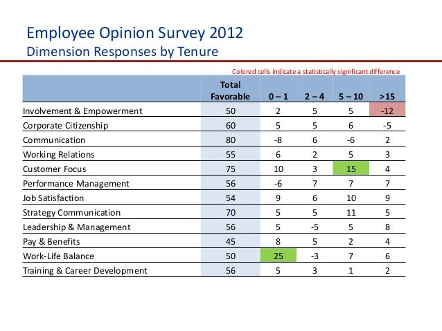 employee opinion surveys why employee opinion survey 147