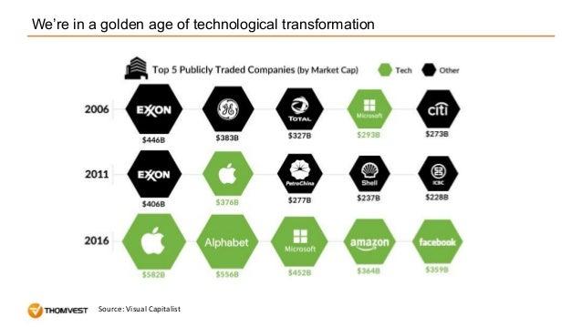 Why Fintech? Slide 2