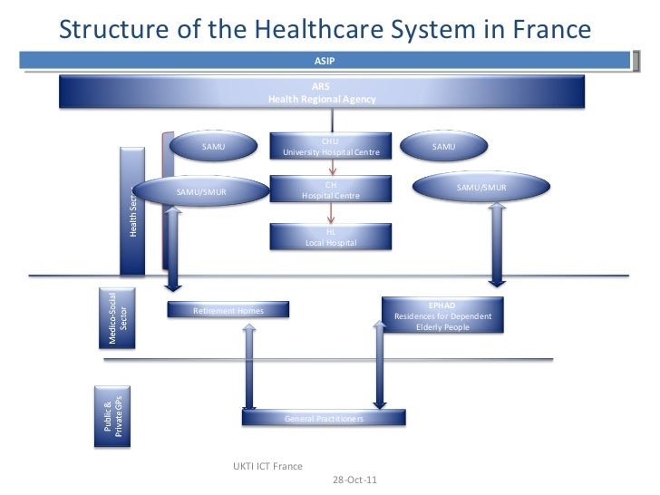 france healthcare system Healthcare in france: a beginner's guide  generally speaking, choosing a médecin traitant is key to getting reimbursed through the french healthcare system.
