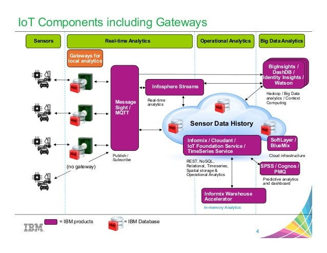 Why gateways are important in your iot architecture for Architecture iot