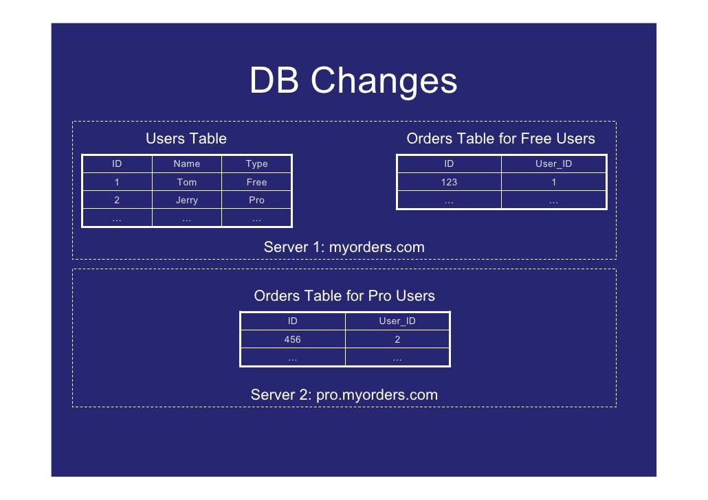 DB Changes      Users Table                             Orders Table for Free Users ID      Name       Type               ...
