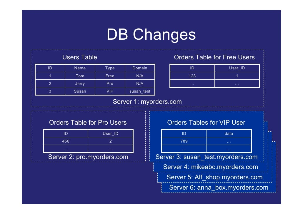 DB Changes      Users Table                                Orders Table for Free Users ID         Name     Type       Doma...