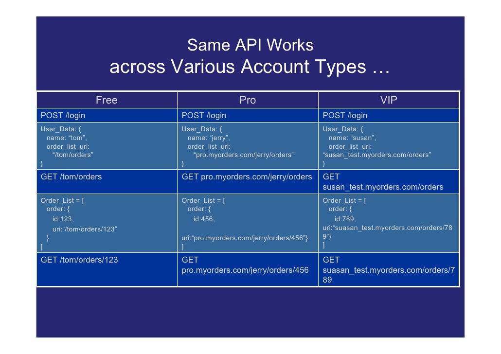 Same API Works                       across Various Account Types …                     Free                       Pro    ...