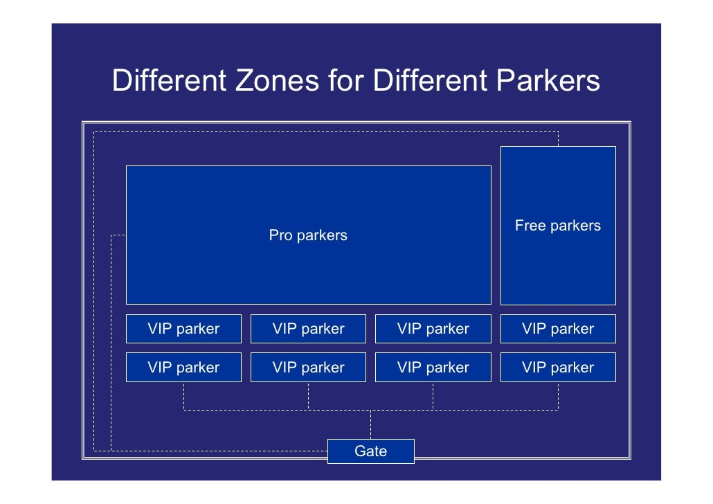 Different Zones for Different Parkers                                                     Free parkers                Pro ...