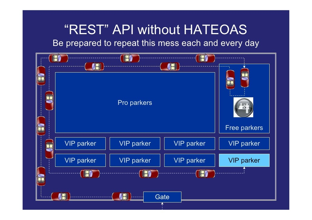 """""""REST"""" API without HATEOAS Be prepared to repeat this mess each and every day                    Pro parkers              ..."""