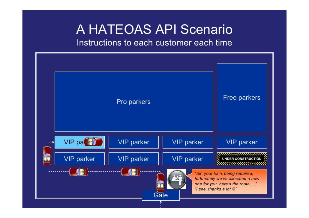 A HATEOAS API Scenario     Instructions to each customer each time                                                        ...