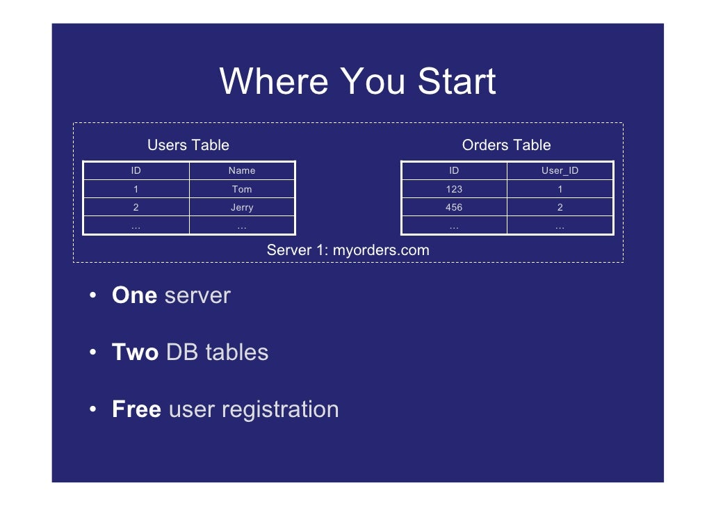 Where You Start          Users Table                                         Orders Table     ID             Name         ...