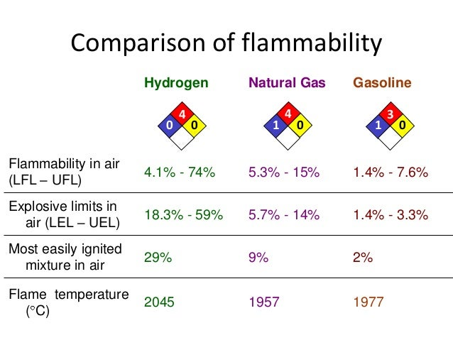 Natural Gas Flammability Diagram