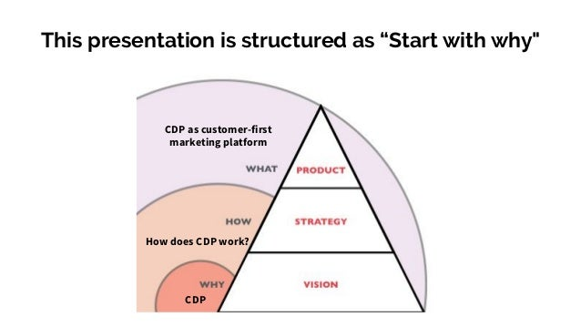 Why is Customer Data Platform (CDP) ? Slide 2