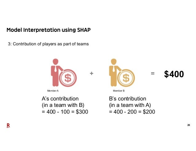 20 3: Contribution of players as part of teams B's contribution (in a team with A) = 400 - 200 = $200 A's contribution (in...