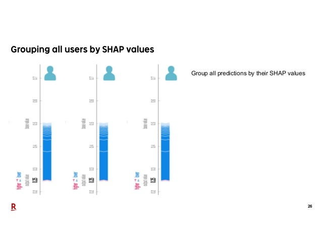 26 Group all predictions by their SHAP values