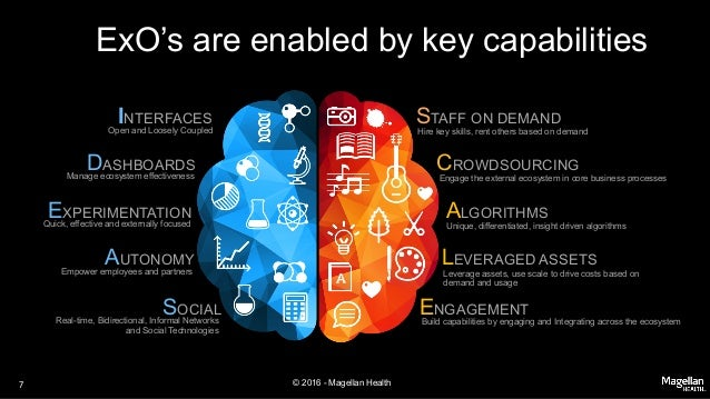 © 2016 - Magellan Health ExO's are enabled by key capabilities DASHBOARDS Manage ecosystem effectiveness EXPERIMENTATION Q...
