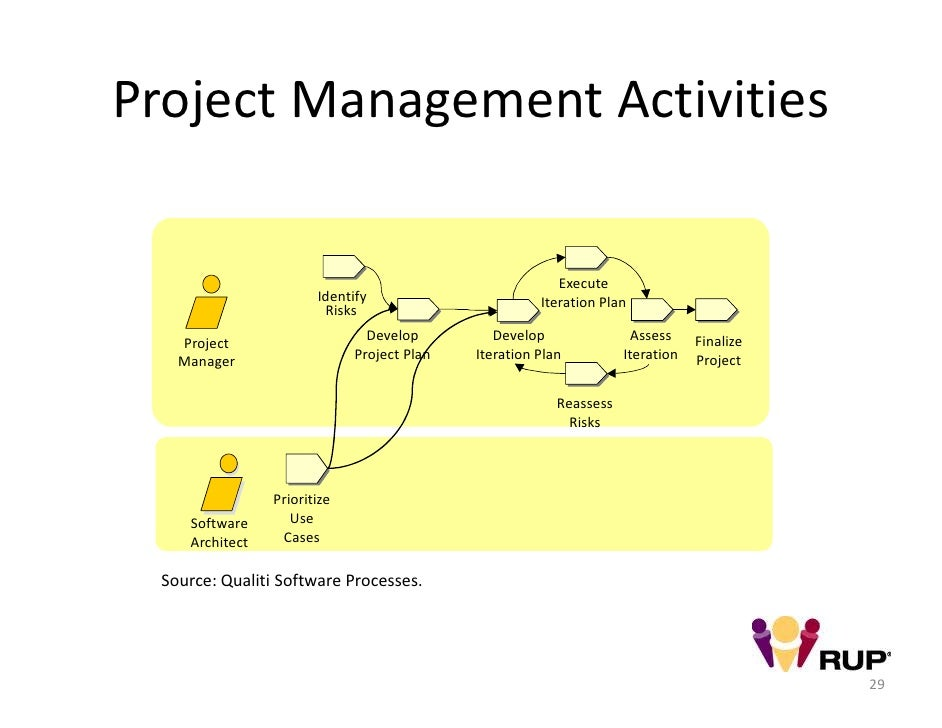 iterative project management Managing projects is inherently challenging register for the iterative for project managers training course today to learn more.