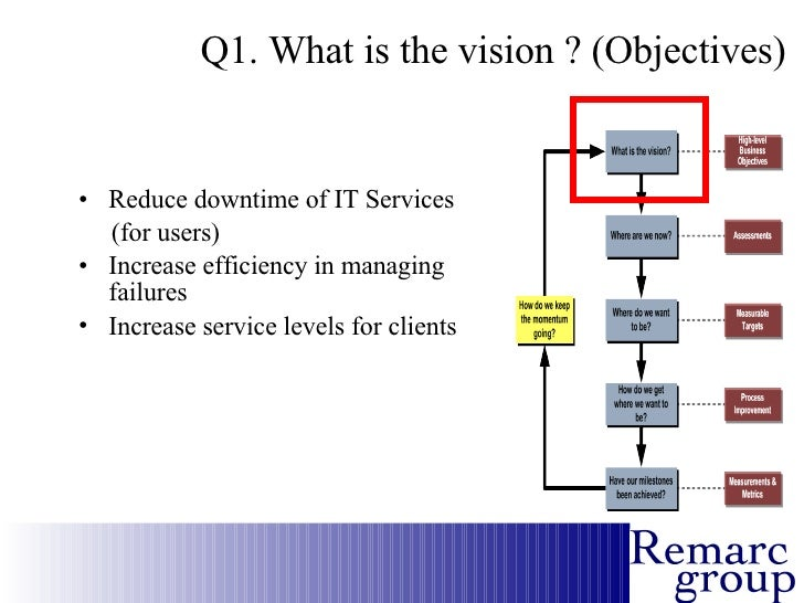 Why itil real business case extract example aka a war story 6 wajeb Choice Image
