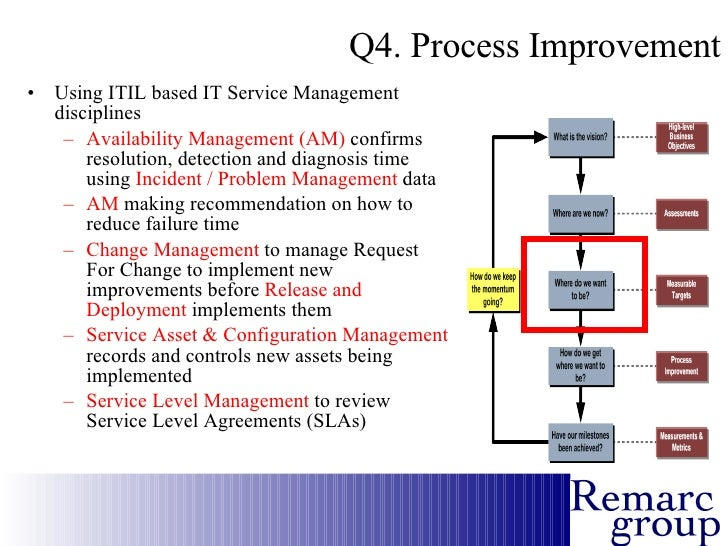 Why itil real business case extract 9 accmission Image collections