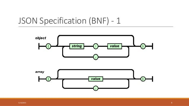 json specification bnf 1 5232015 6