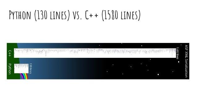 Python (130 lines) vs. C++ (1580 lines)