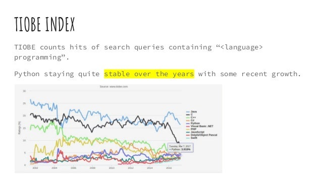 """TIOBE INDEX TIOBE counts hits of search queries containing """"<language> programming"""". Python staying quite stable over the ..."""