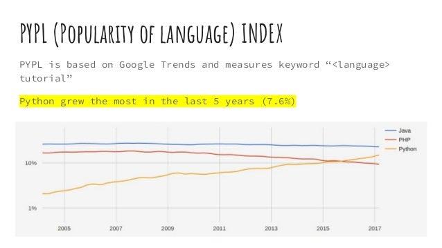 "PYPL (Popularity of language) INDEX PYPL is based on Google Trends and measures keyword ""<language> tutorial"" Python grew ..."