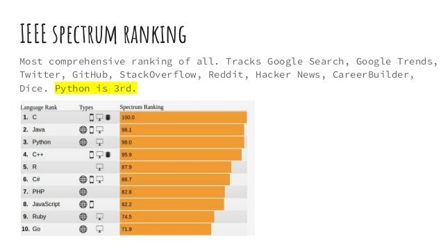 IEEE spectrum ranking Most comprehensive ranking of all. Tracks Google Search, Google Trends, Twitter, GitHub, StackOverfl...