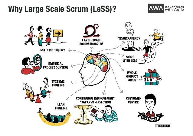 Why Large Scale Scrum (LeSS)?