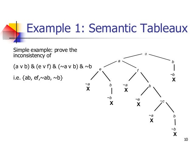 10 Example 1: Semantic Tableaux Simple example: prove the inconsistency of (a v b) & (e v f) & (~a v b) & ~b i.e. {ab, ef,...