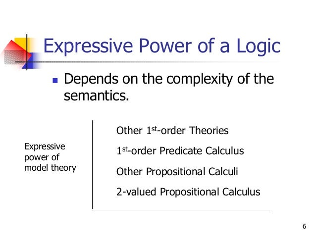 6 Expressive Power of a Logic n Depends on the complexity of the semantics. Expressive power of model theory Other 1st-ord...
